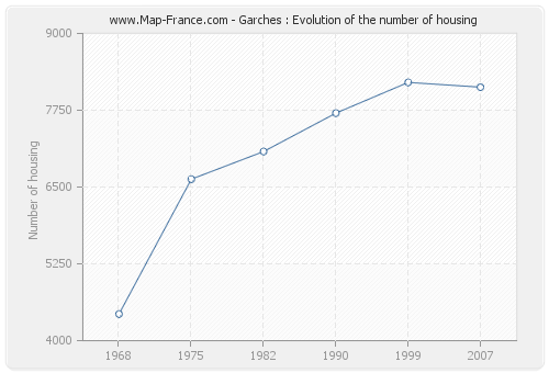 Garches : Evolution of the number of housing