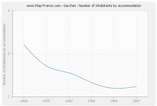 Garches : Number of inhabitants by accommodation