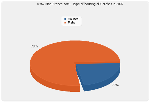 Type of housing of Garches in 2007