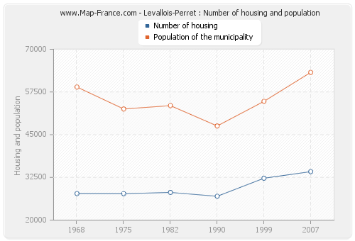 Levallois-Perret : Number of housing and population
