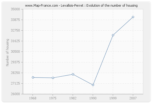 Levallois-Perret : Evolution of the number of housing