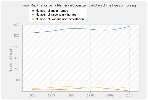 Marnes-la-Coquette : Evolution of the types of housing