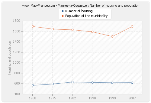 Marnes-la-Coquette : Number of housing and population