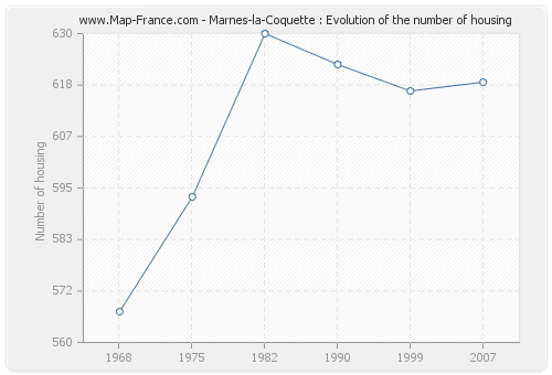 Marnes-la-Coquette : Evolution of the number of housing