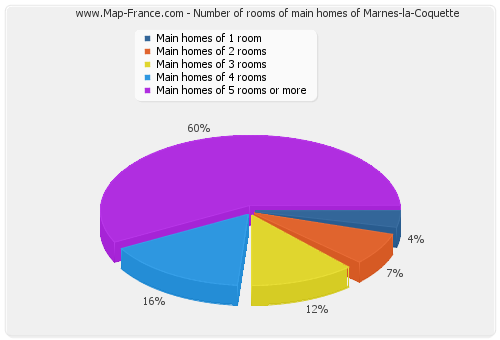 Number of rooms of main homes of Marnes-la-Coquette