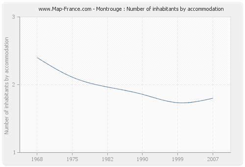 Montrouge : Number of inhabitants by accommodation