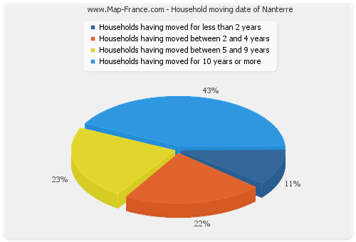 Household moving date of Nanterre