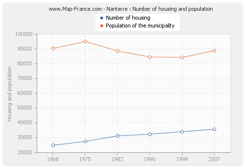 Nanterre : Number of housing and population