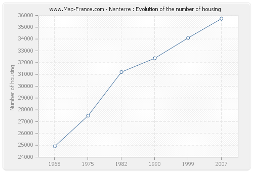 Nanterre : Evolution of the number of housing