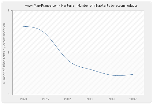 Nanterre : Number of inhabitants by accommodation