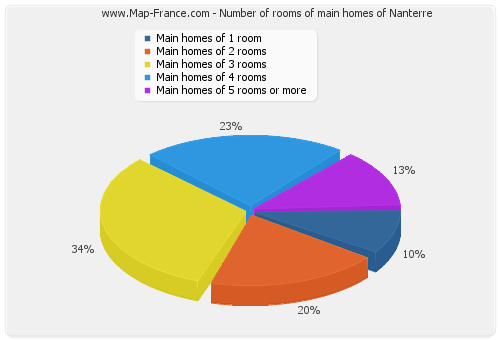 Number of rooms of main homes of Nanterre
