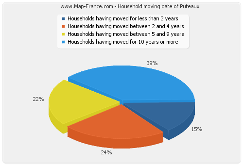 Household moving date of Puteaux