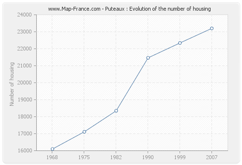 Puteaux : Evolution of the number of housing