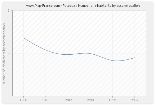 Puteaux : Number of inhabitants by accommodation