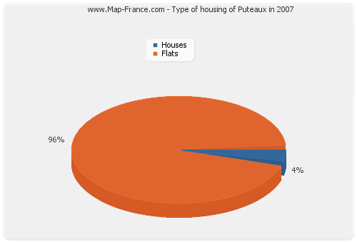 Type of housing of Puteaux in 2007