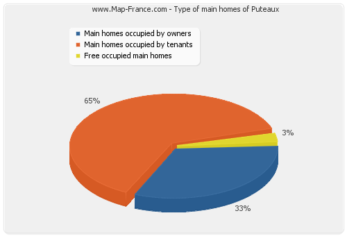 Type of main homes of Puteaux