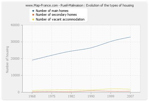 Rueil-Malmaison : Evolution of the types of housing
