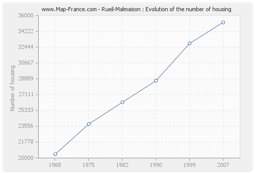 Rueil-Malmaison : Evolution of the number of housing