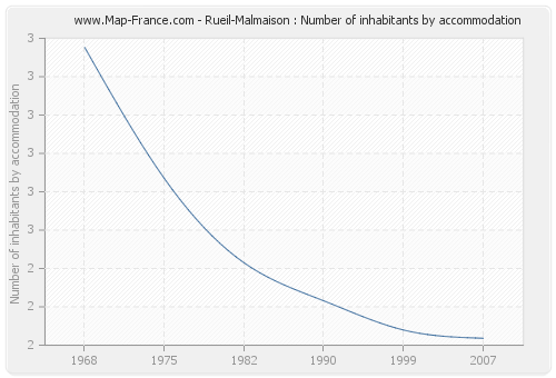Rueil-Malmaison : Number of inhabitants by accommodation