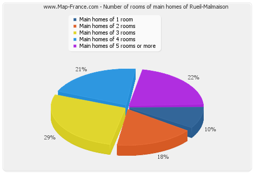 Number of rooms of main homes of Rueil-Malmaison