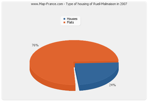 Type of housing of Rueil-Malmaison in 2007