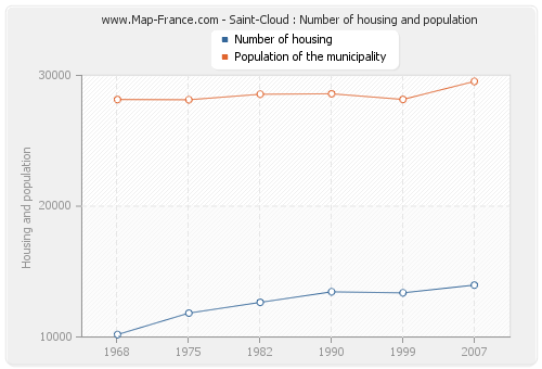 Saint-Cloud : Number of housing and population