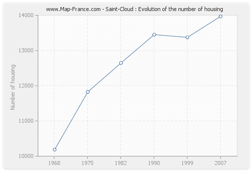 Saint-Cloud : Evolution of the number of housing