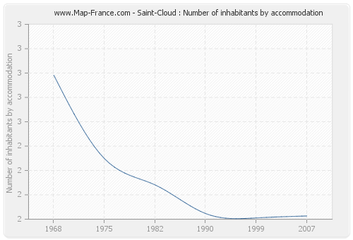 Saint-Cloud : Number of inhabitants by accommodation