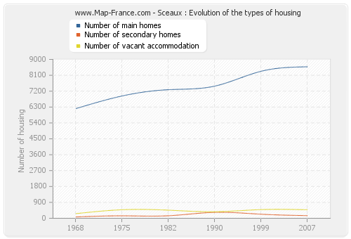 Sceaux : Evolution of the types of housing