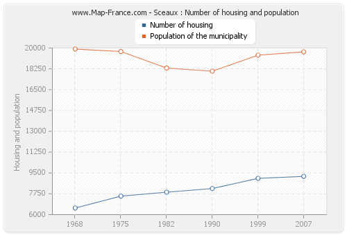 Sceaux : Number of housing and population