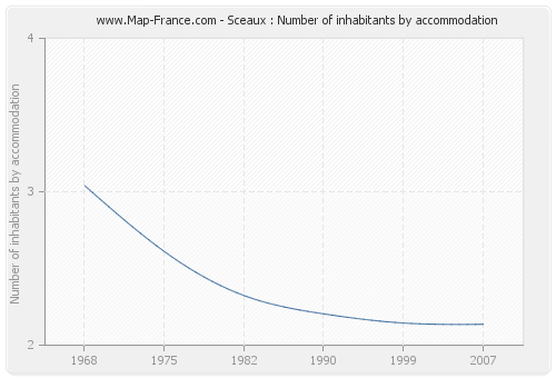Sceaux : Number of inhabitants by accommodation