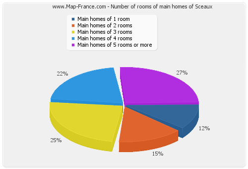 Number of rooms of main homes of Sceaux