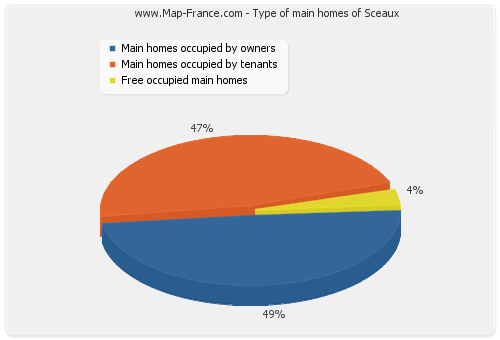 Type of main homes of Sceaux