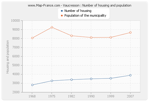 Vaucresson : Number of housing and population