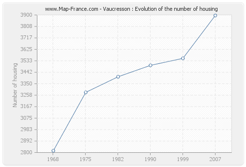 Vaucresson : Evolution of the number of housing
