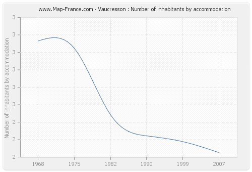 Vaucresson : Number of inhabitants by accommodation