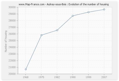 Aulnay-sous-Bois : Evolution of the number of housing