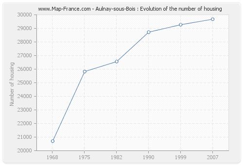 HOUSING AULNAYSOUSBOIS  accommodation statistics of  ~ Aulnay Sous Bois Carte