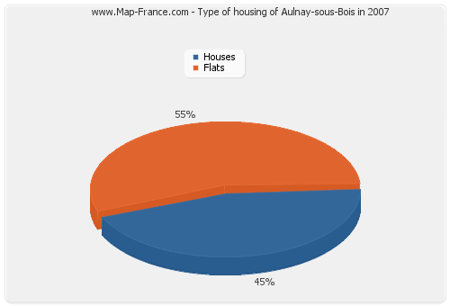 Type of housing of Aulnay-sous-Bois in 2007