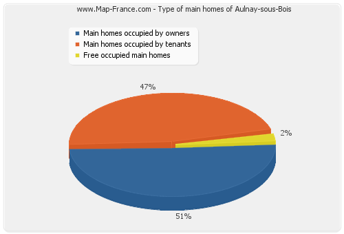 Type of main homes of Aulnay-sous-Bois