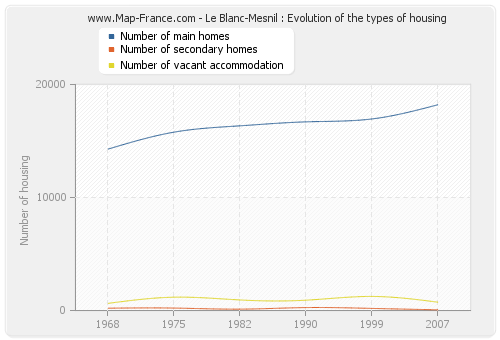 Le Blanc-Mesnil : Evolution of the types of housing