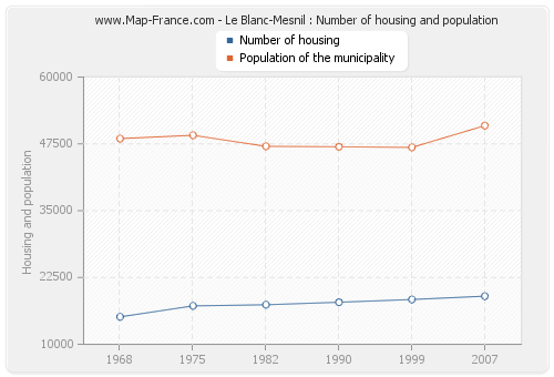 Le Blanc-Mesnil : Number of housing and population