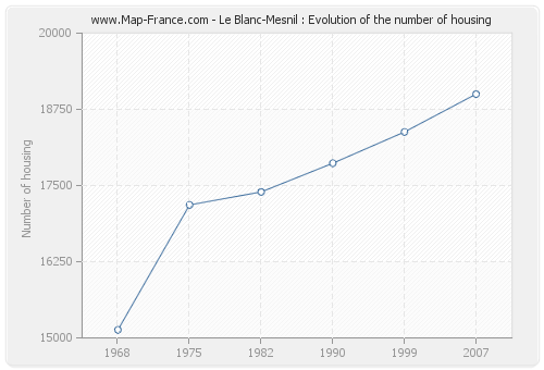 Le Blanc-Mesnil : Evolution of the number of housing