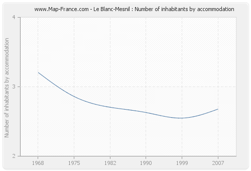Le Blanc-Mesnil : Number of inhabitants by accommodation