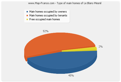 Type of main homes of Le Blanc-Mesnil