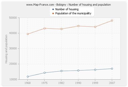 Bobigny : Number of housing and population