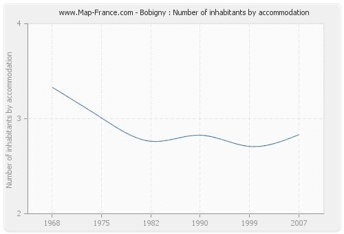 Bobigny : Number of inhabitants by accommodation