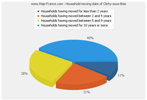 Household moving date of Clichy-sous-Bois