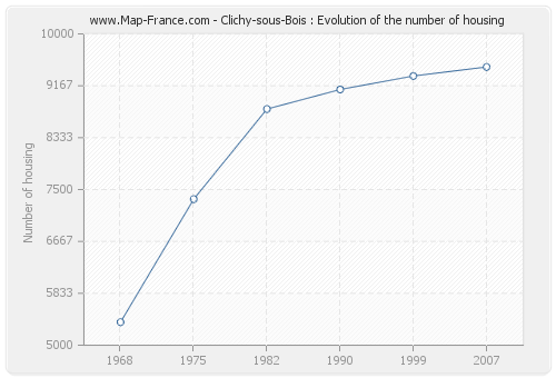 Clichy-sous-Bois : Evolution of the number of housing