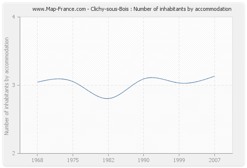 Clichy-sous-Bois : Number of inhabitants by accommodation